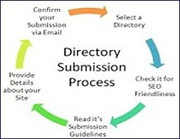 Backlinks From Directories